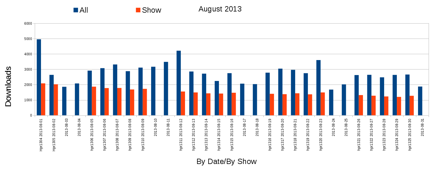 Graph of monthly downloads total and by episode