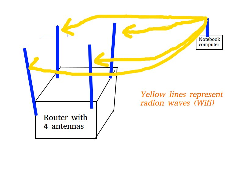 Diagram of a router with 4 antennas