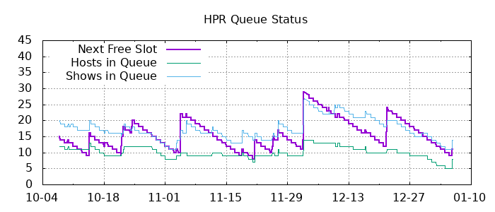 hpr queue showing an graph showing how few shows we have